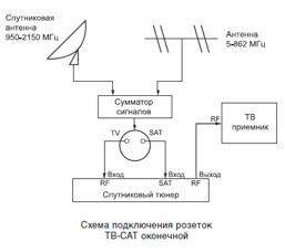 Подключение ТВ-САТ спутниковой антенны